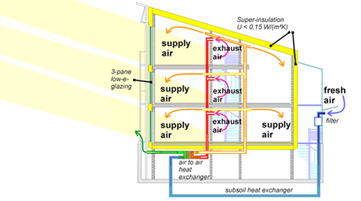 Passivhaus Diagram - ertified Passive House
