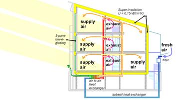 Passive Houses | Solar Passive House | Passivhaus Design Portland ...